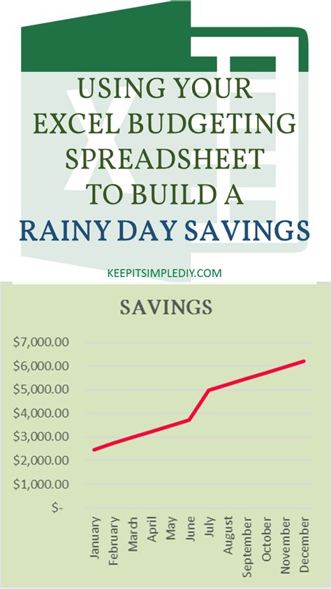 Mba Savings Account by Using Your Excel Spreadsheet To Build Rainy Day Savings