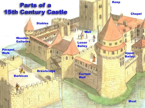 Warwick Castle Floor Plan by Middle Ages Castle Diagrams Middle Ages Serfs And Peasants