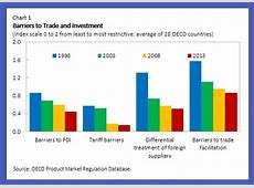 How Lowering Trade Barriers Can Revive Global Productivity ... International Trade Charts 2017