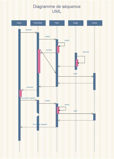diagramme uml de séquence diagramme de s 233 quence uml t 233 l 233 charger gratuitement les
