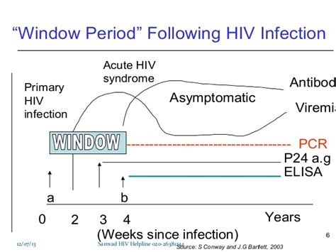 hiv 2 pcr test hiv management ppt for counselors 2013