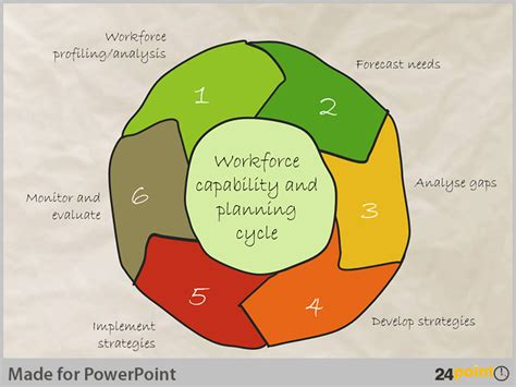 Tips To Present Workforce Planning On Powerpoint Diagram And Template Visual Diagram Template