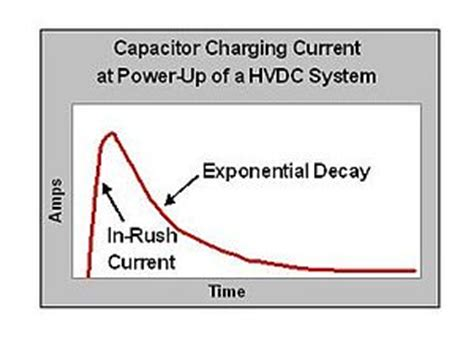 the peak current through a capacitor is 11 0 ma pre charge