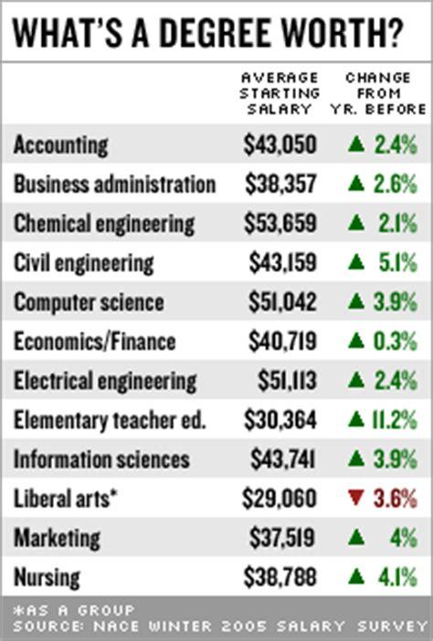College Surveys For Money - nissan forums nissan forum computer science
