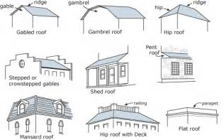 Roof Design Types The Helpful Architecture Detective What