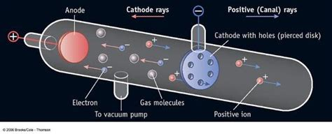 eugen goldstein proton discovery discovery of proton learn pakistan