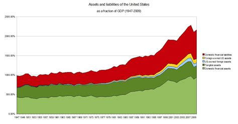 Asset And Liabilities Search File Us Assets And Liabilities Jpg Wikimedia Commons