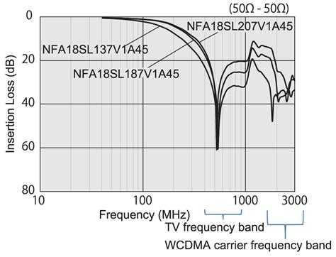 murata capacitor resonant frequency basics of noise countermeasures lesson 12 how to make the best use of lc compound type emi