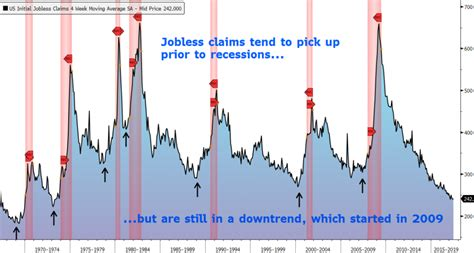 jobless claims jobless claims and economic turning points fs staff