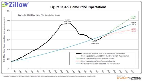 lowest housing prices in usa economists home value appreciation to exceed 5 percent through 2013 zillow research