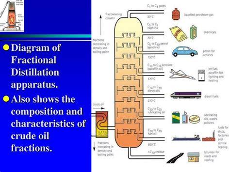 diagram of fractional distillation ppt c1 iron powerpoint presentation id 5354719