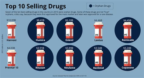 top selling big pharma found to exploit orphan to up