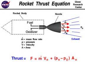 rocket thrust equation