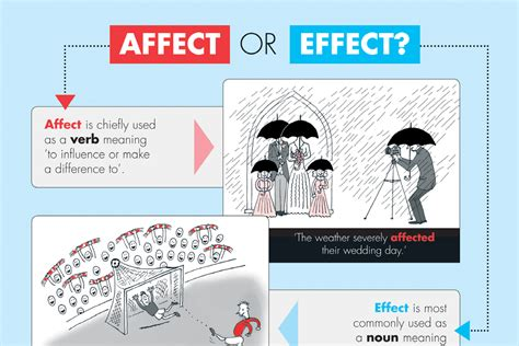 affects meaning affect or effect a visual guide oxfordwords blog