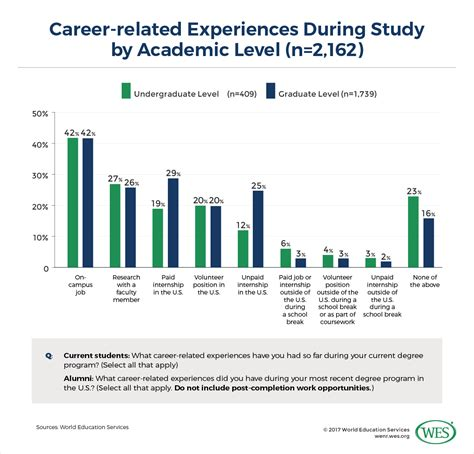 Us Mba Program Career Service International Student by Career Outcomes Of U S Educated International Students
