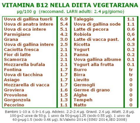 acido folico negli alimenti vitamine eccesso e carenza