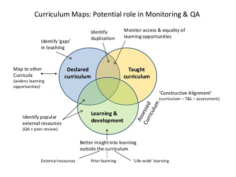 curriculum mapping curriculum mapping