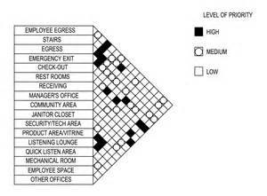 Emergency Exit Floor Plan Template adjacency matrix