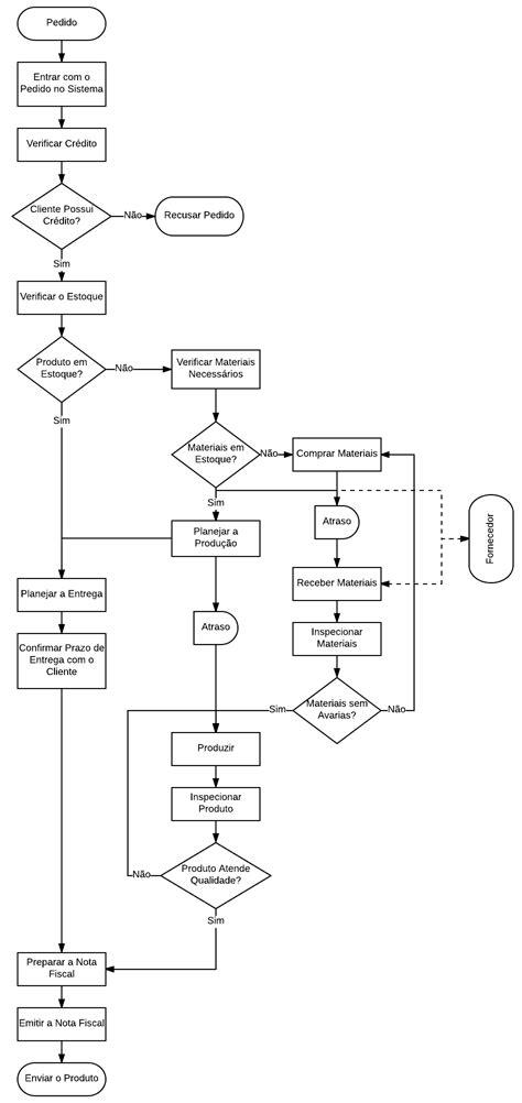 Fluxograma de Processo - Aprenda com um Exemplo Prático