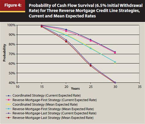 supplement retirement income journal reversing the conventional wisdom using home