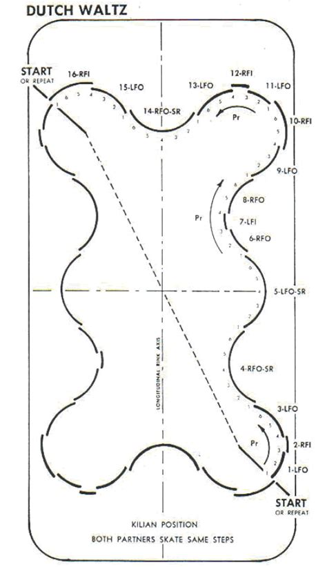 pattern roller canada the ice doesn t care how to do the dutch waltz on a figure 8