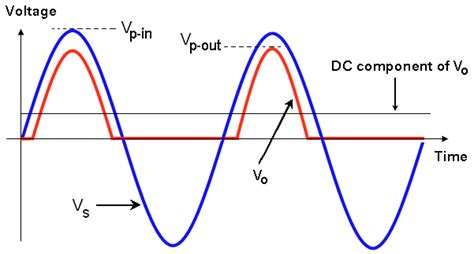 diodes half wave rectifier shahram marivani diode charactersitic and the half wave rectifier