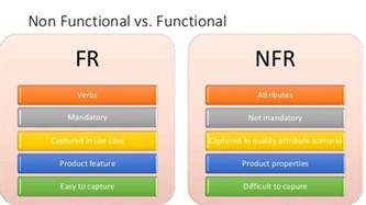 functional and non functional requirements tc1019 fall 2016
