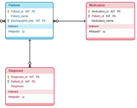 online tutorial rdbms database modeling tutorial covering basics of database design
