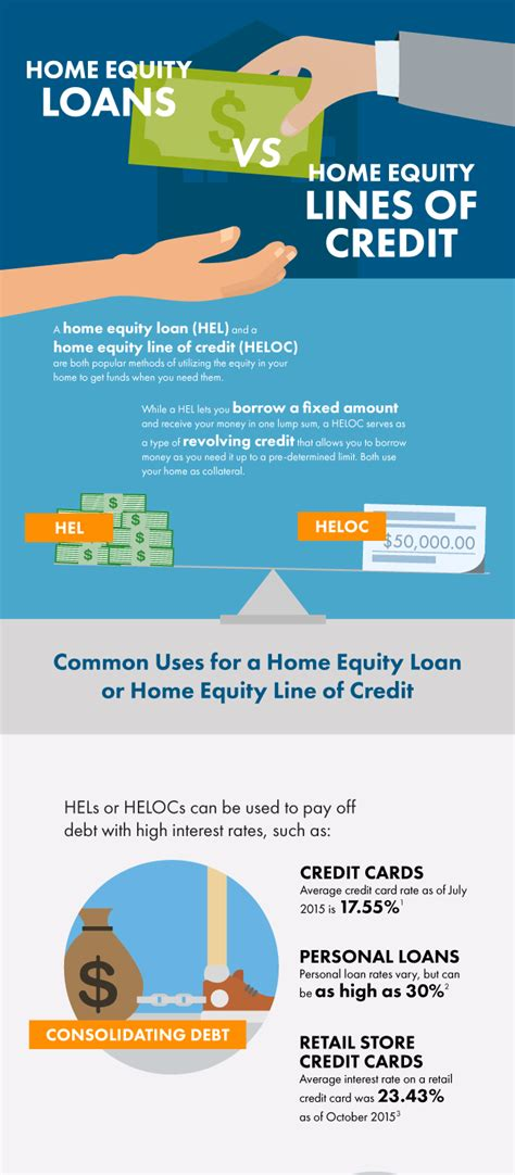 home equity loan vs heloc infographic discover