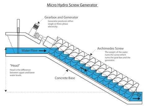 design is how it works grid tied screw generators greenbug energy micro hydro