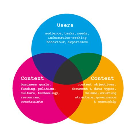 venn diagram information the principles of information architecture one many mornings