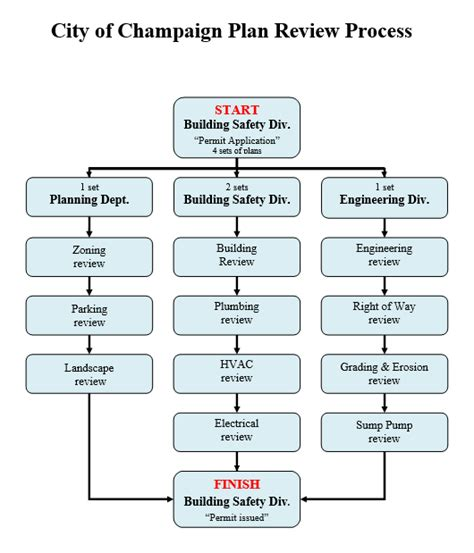 process flowchart fire fighting and fire protection commercial and multi family permit process fees and code