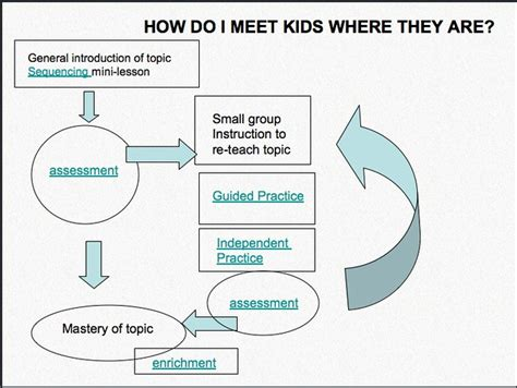 meeting kids    differentiating instruction