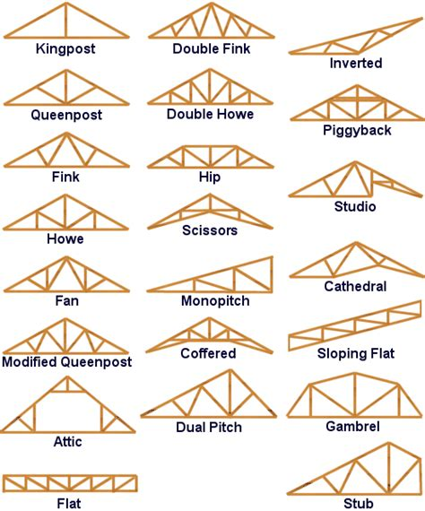 best 25 roof trusses ideas on roof truss