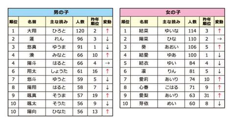 what is the most popular in japan 2013 most popular baby names in japan tokyo baby