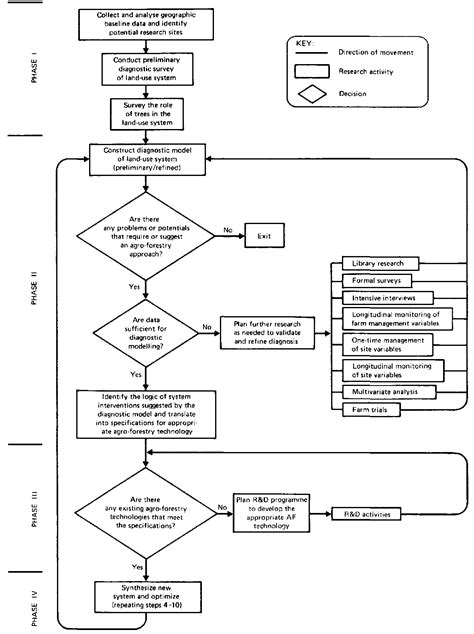 flowchart of research activities flowchart of research activities create a flowchart