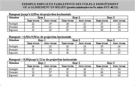 Pente Minimum Tuile by Pentes De Toit Existe T Il Des Normes