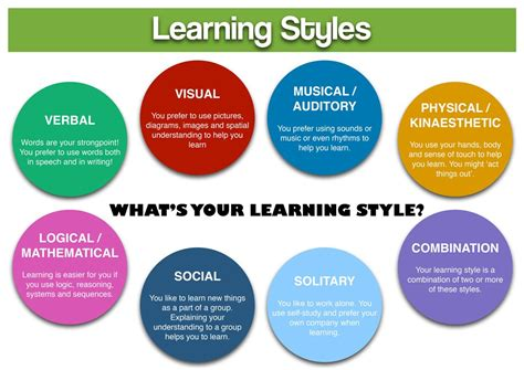 memory practices and learning how to apply learning strategies by memory exercise to learn faster remember more and be more attentive books learning methods learning styles thinking styles and