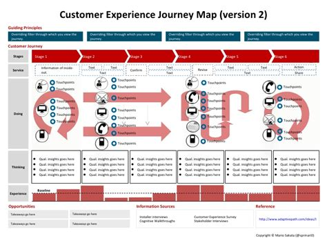 customer experience mapping template the customer experience journey map a template visual
