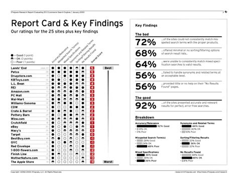 Fan Brand Report Card Template by Search Usability Research Report 187 Evaluating 25 E