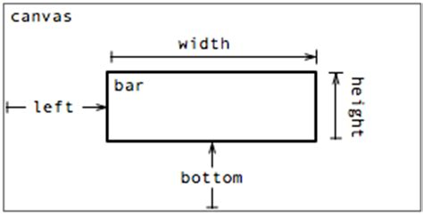 how wide should a bar top be protovis bars