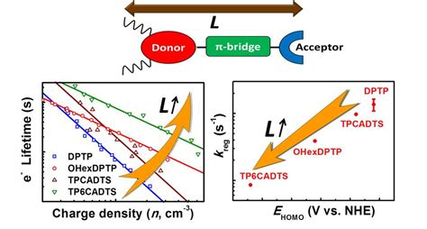 efficient non doped organic light emitting diodes with cui complex emitter organic light emitting diodes based on donor substituted phthalimide and maleimide fluorophore
