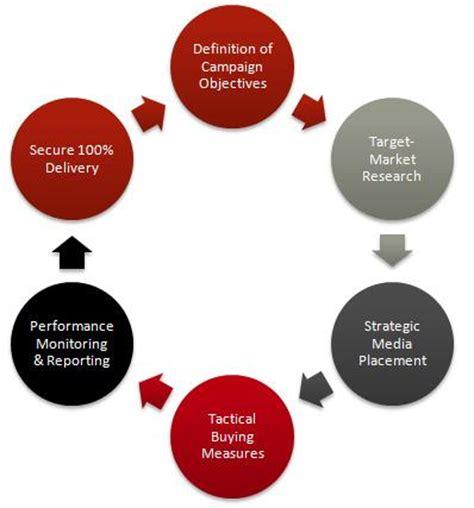 marketing planning definition marketing dictionary mba media planning definition marketing dictionary mba