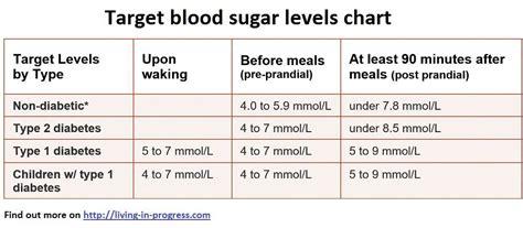 blood sugar levels chart living  progress