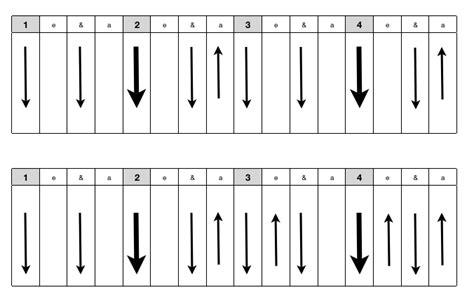 strumming pattern video image gallery strumming