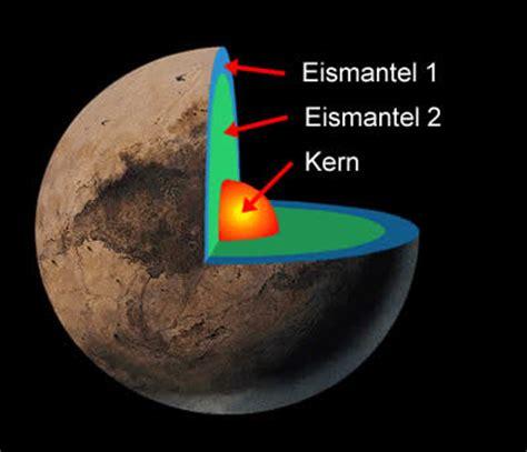 wann wurde pluto entdeckt der planet pluto