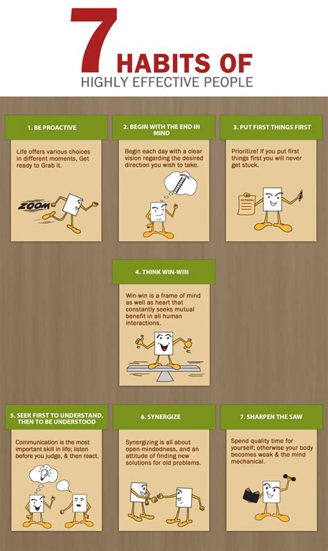 Best 25 7 Habits Ideas Seven Habits Of Highly Effective Welearn Welingkar Hybrid Learning Programs