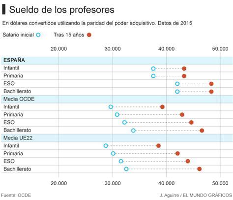 aumento de sueldo de profesores 2016 soeme que porcentaje hay para los sueldo de no docentes en