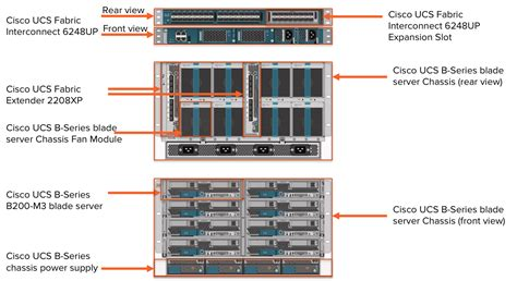 cisco ucs cabling diagram architecture awesome cisco ucs architecture diagram home