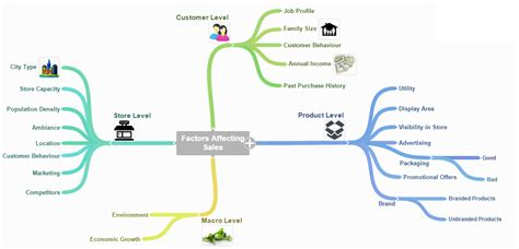 best free mind mapping tools 12 free mind mapping tools best free home design